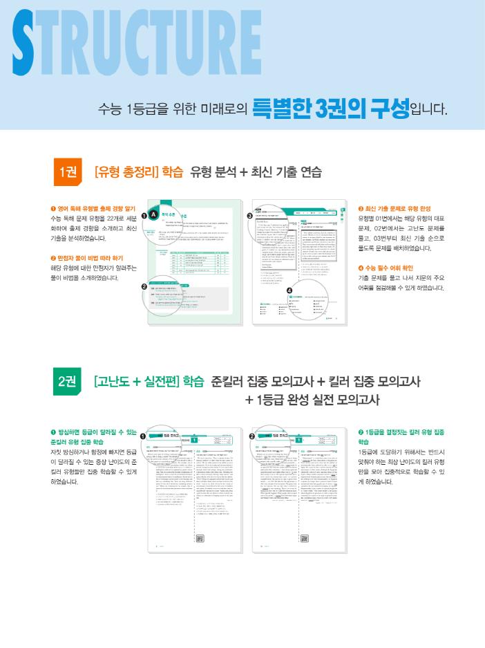 2021수능대비 - 미래로 How to 수능1등급 영어독해 미리보기3.png