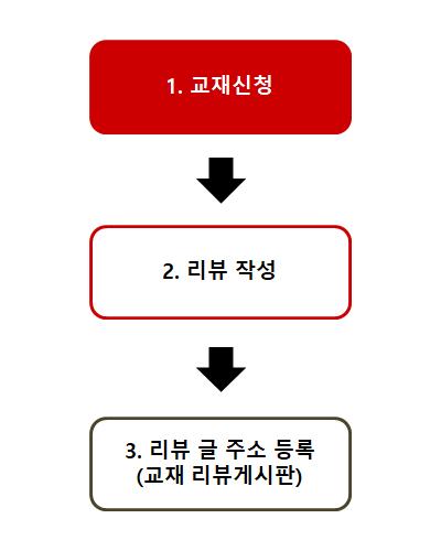 이룸이앤비_리뷰활동순서.png