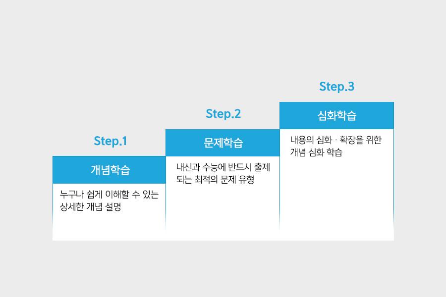 숨마쿰라우데_3단계학습론.png